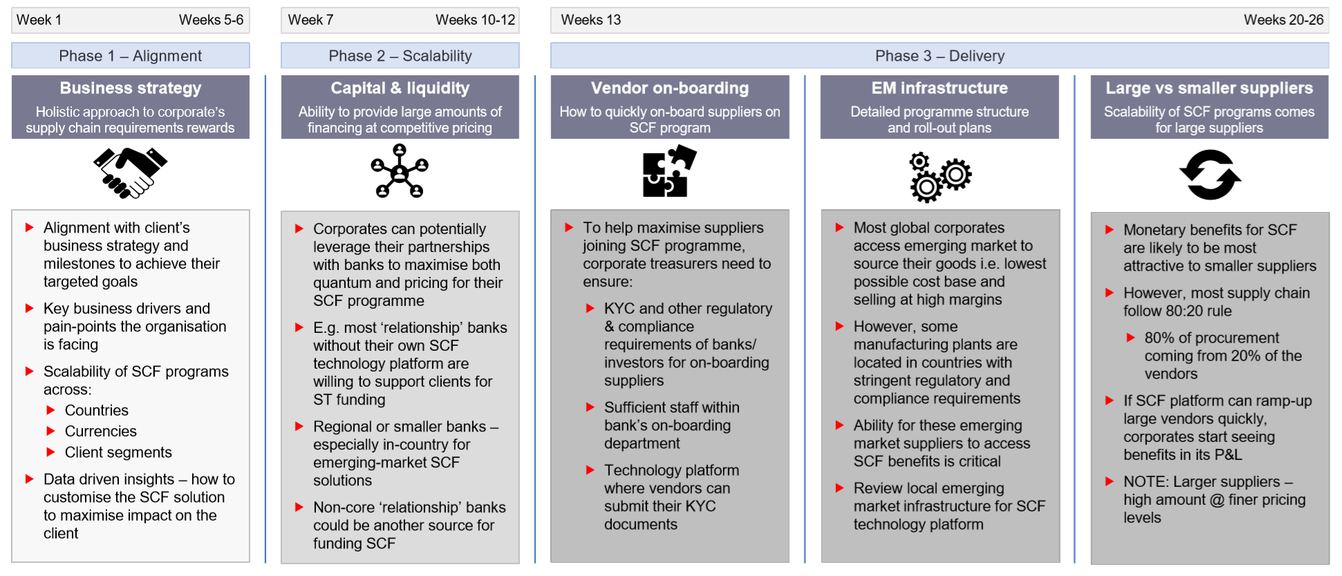 Figure 1: key tips and tricks to implement a successful and scalable SCF programme