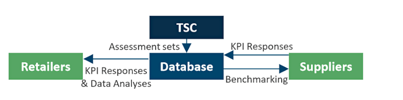 Figure 2: Collecting the TSC performance indicators